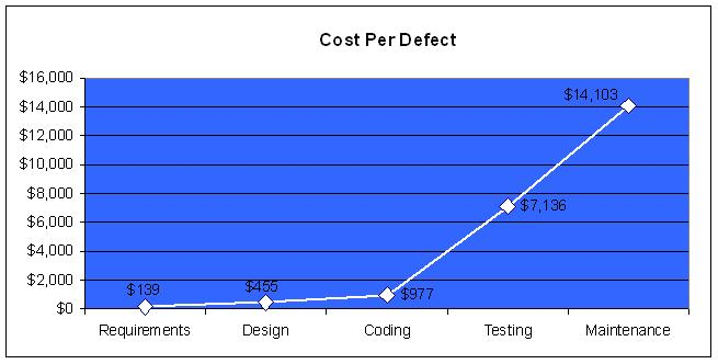 Cost to Correct Software Defects
