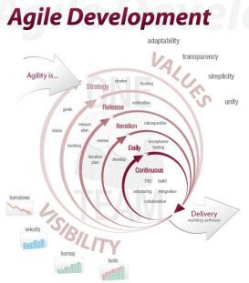 agile постер