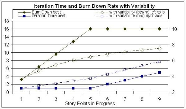 Variability decreases cycle time and increases wip