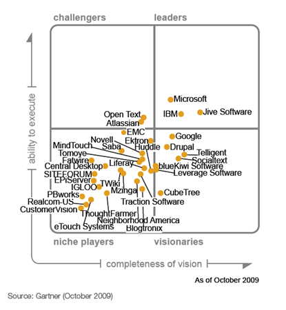 SocS_magic_quadrant