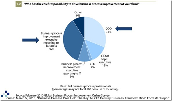 Who Owns Process