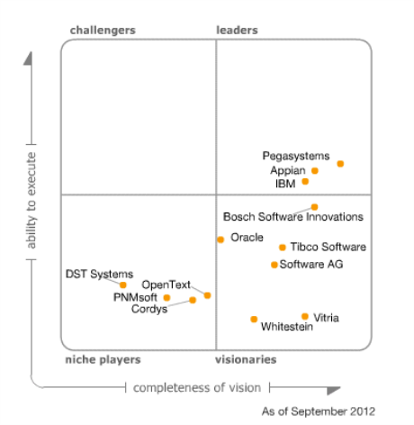 Gartner Magic Quadrant For Intelligent Business Process
