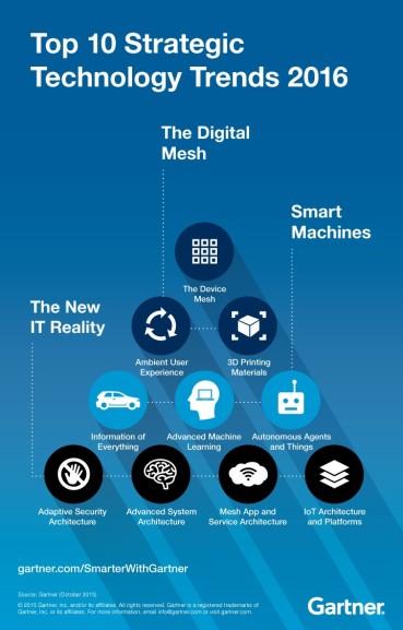 top-ten-technology-trends-2016