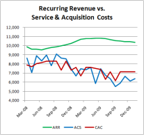 recurring-revenue-acquisition-cost