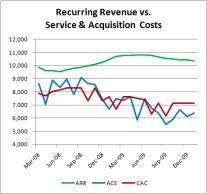 recurring-revenue-acquisition-cost